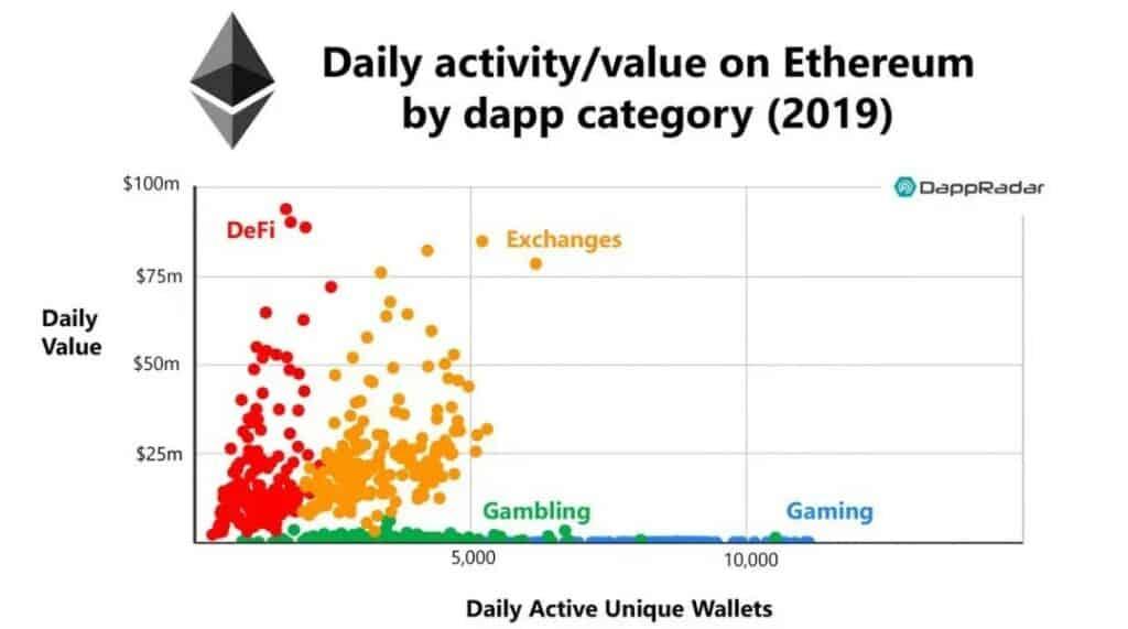 ethereum value actvity dap radar