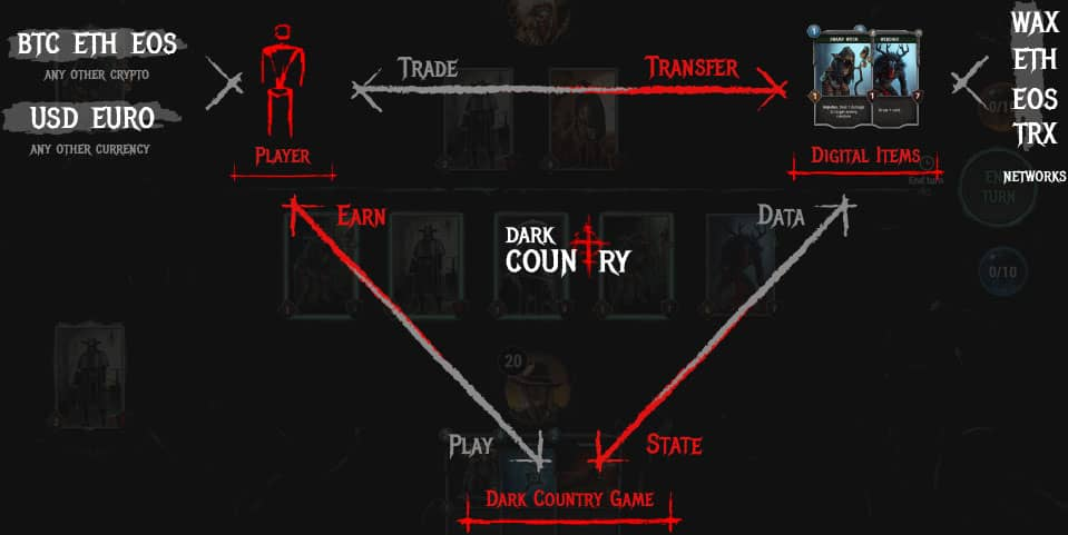 dark country items interoperability egamers