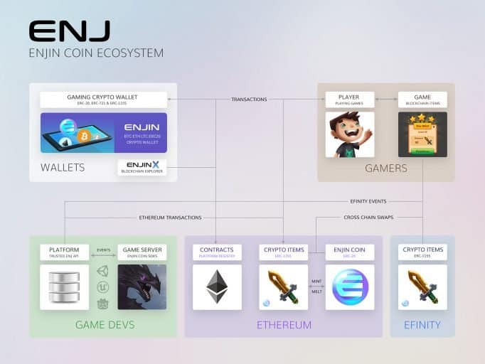 Enjin ecosystem blockchain games play to earn