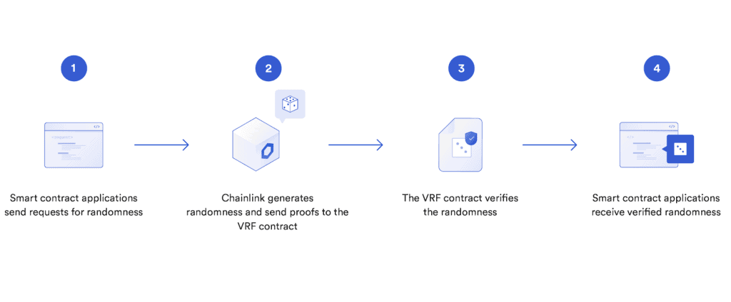 how vrf works the six dragons chainlink