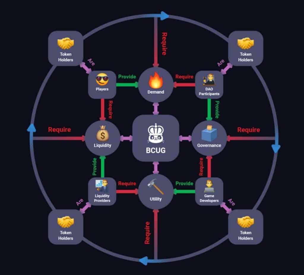 Blockchain Cuties BCUG DeFi token
