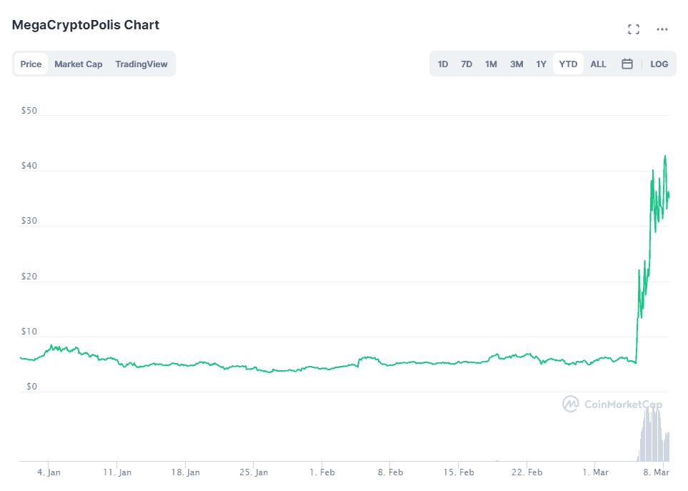 Mega Token Price