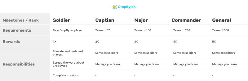 Army levels crop bytes
