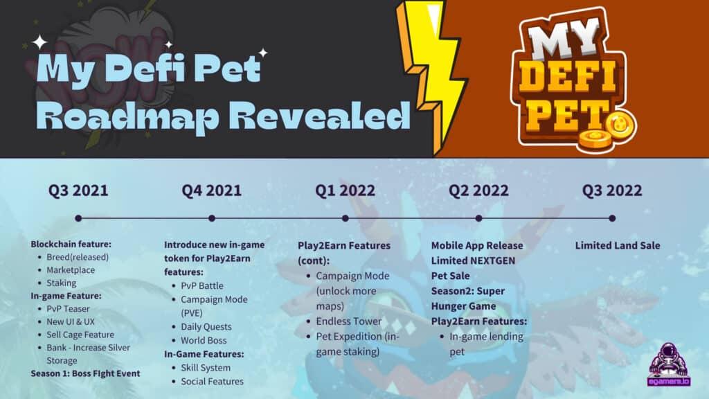 My Defi Pet Roadmap Revealed