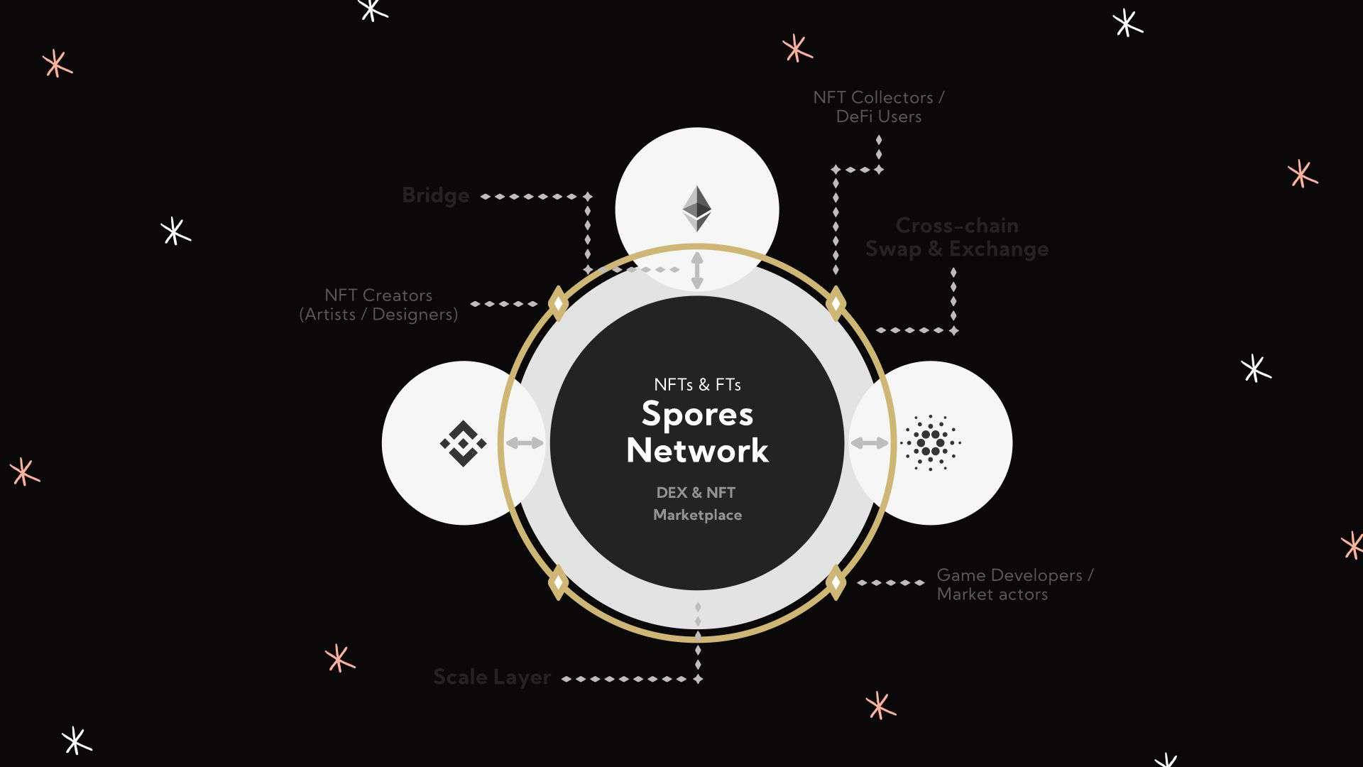 Spores NFT Marketplacwe